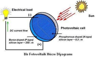 Güneş Enerjisinden Elektrik Nasıl Elde Edilir?